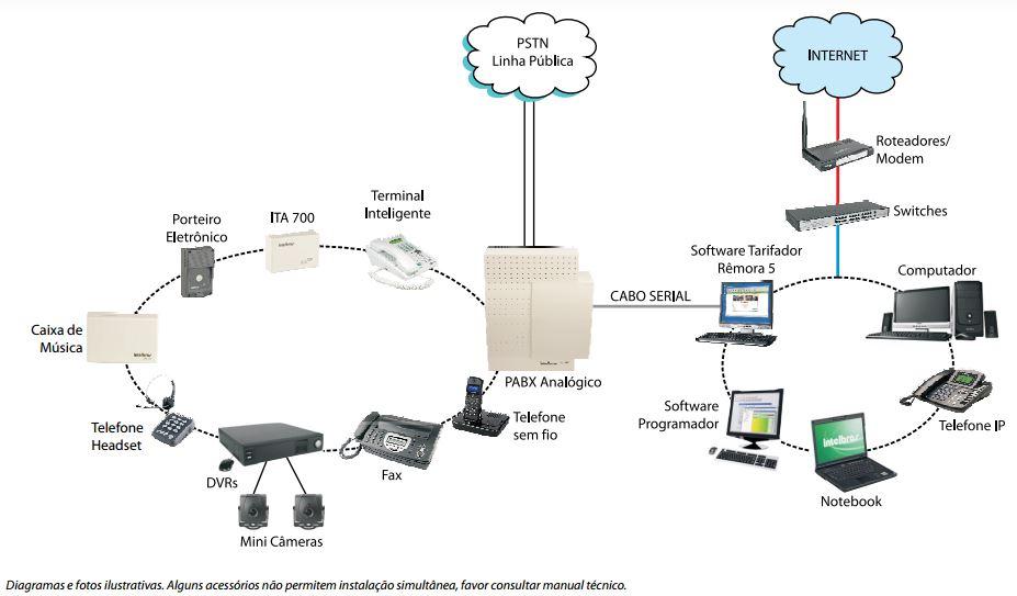 Modelo de aplicabilidade CORP 16000